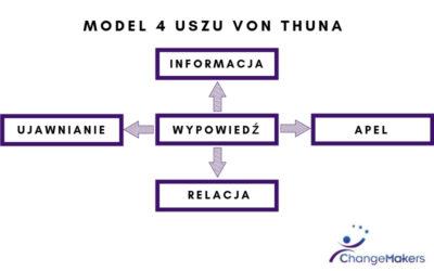 Struktura nieporozumień, czyli model 4 uszu Schultza von Thuna